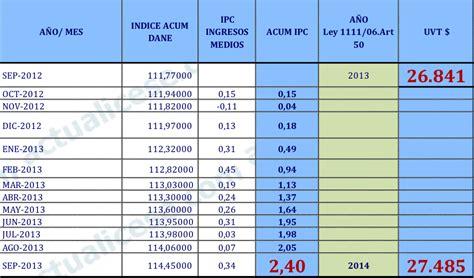 ipc section 233 tabla de ipc ao 2016 tabla de indice de precios al