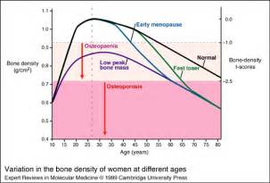 symptoms of menopause the rational male