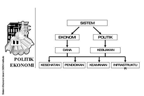 Ekonomi Politik 1 politik ekonomi islam