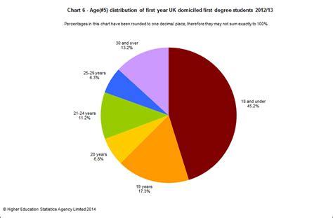 Average Age Of Mba Graduates Uk by Introduction Students 2012 13 Hesa