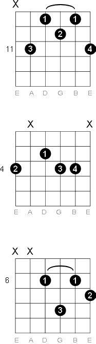 G Sharp - A Flat Minor Six Guitar Chord Diagrams G Sharp Chord Guitar Finger Position