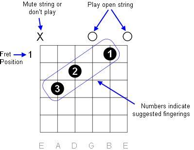 guitar guitar chords finger placement g guitar chords
