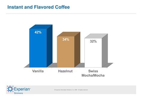 energy drink demographics demographic and preferences of coffee drinkers in america