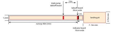jump pit diagram jump and jump exercise