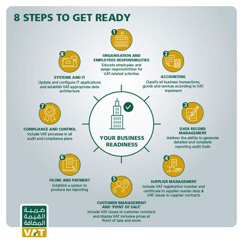 8 Steps To A Ready by Vat How To Get Ready 8 Steps V2