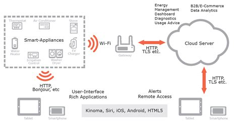 wi fi in home automation home automation and the