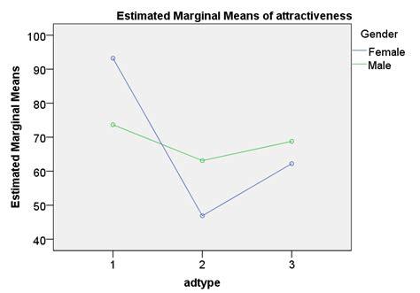 tutorial spss split plot spss repeated measures anova exle 2
