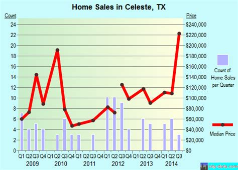 celeste texas map celeste texas tx 75423 profile population maps real estate averages homes statistics