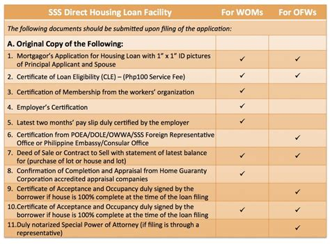 how to apply house loan sss housing loan 28 images pag ibig foreclosed properties for auction this april