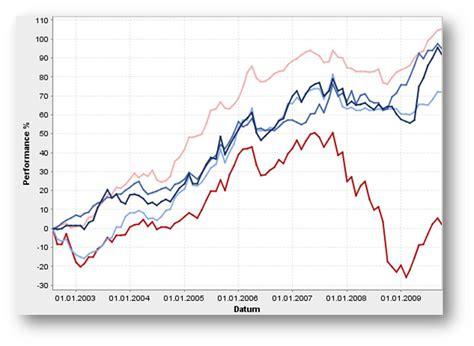 bmw bank konditionen newsletter 07 2009
