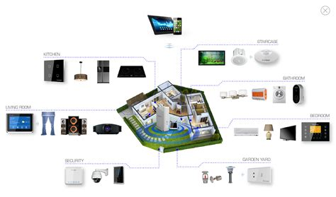 smarthome application in the modern interior and