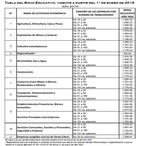 tabla infonavit 2016 tabla de maximo y minimos infonavit 2016 bono educativo 2016