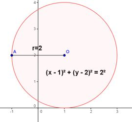 conic sections circle circle free math help