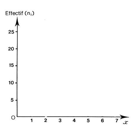 comment dessiner un diagramme en baton le diagramme en b 226 tons