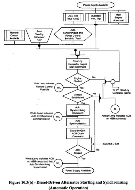flow diagram generator flowchart generator from code create a flowchart