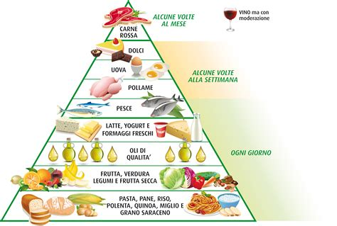 la piramide alimentare italiana piramide alimentare related keywords piramide alimentare