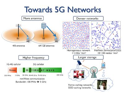Research Paper On 5g Wireless Technology by 5g Network Namyoonlee