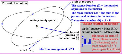 Quarks Up Quarks Down Quarks Structure Of Proton Neutron
