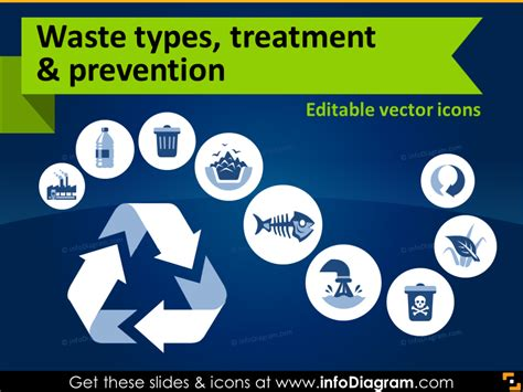 Waste Management Environment Ecology Icons Ppt Powerpoint Clip Art Waste Management Powerpoint Template