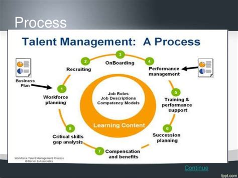 Talent management slides