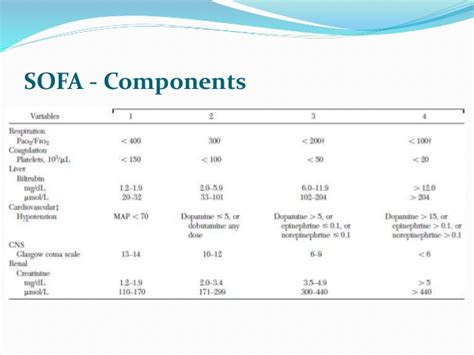 score sofa sequential organ failure assessment sofa score