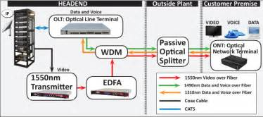 Home Design For Dummies functions of ont and olt in gpon network fiber optical