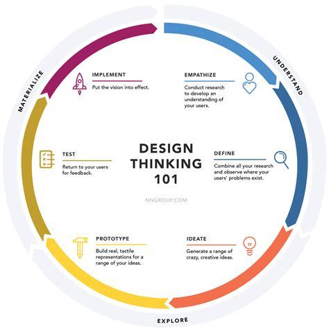 design thinking entrepreneurship design thinking is the new core design thinking design
