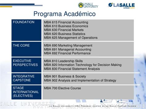 Mba In Strategy Aacsb 250 by Presentaci 243 N Mba Philadelphia La Salle Igs Madrid Sep10