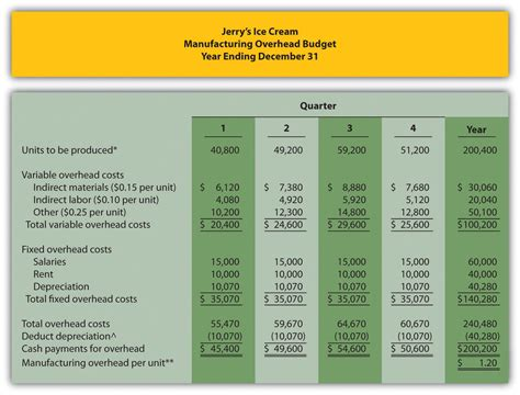 section 13 1 c how are operating budgets created