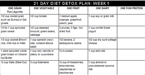 One Week Detox Plan by Detox Diet Program Models Picture
