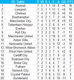 premier league second half table southton would top