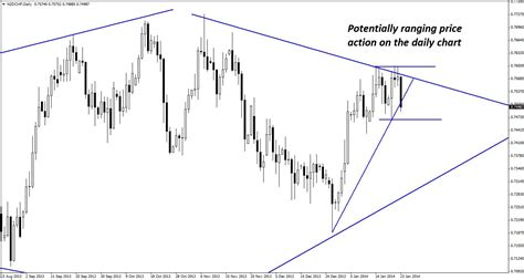 diamond pattern in trading trading a rare diamond pattern in nzd chf