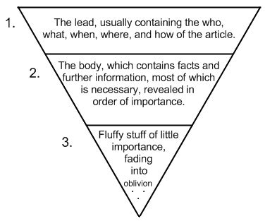 Pyramid Style Of Report Writing by Emmerleener And The World Of Tomorrow Factual Story Telling Text