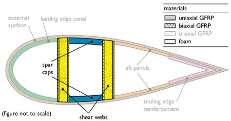 wind turbine blade cross section aero structural design investigations for biplane wind