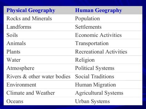 Physical Landscape Definition Human Geography Image Gallery Human Physical Geography