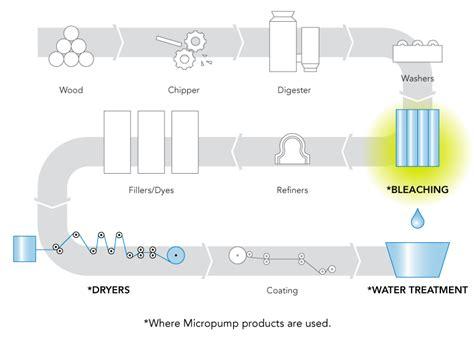 Pulp And Paper Process - pulp paper bleaching micropump