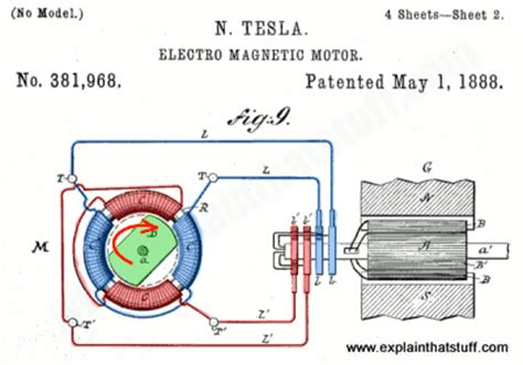 Tesla Ac Motor Design Ac Induction Motors How Ac Motors Work Explain That Stuff