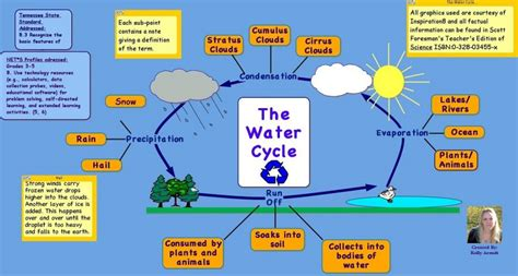 simple water diagram diagram of water cycle diagram site