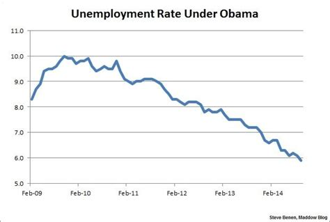 job creation bush vs obama national review job growth picks up steam in sept unemployment rate drops