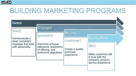 Marketing Classes by Decoding Marketing Strategy Basic Concepts On How To Plan