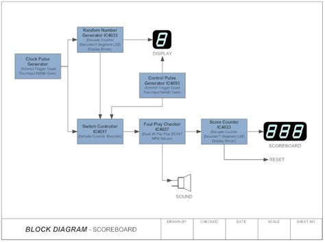 software block diagram exles block diagram what is a block diagram
