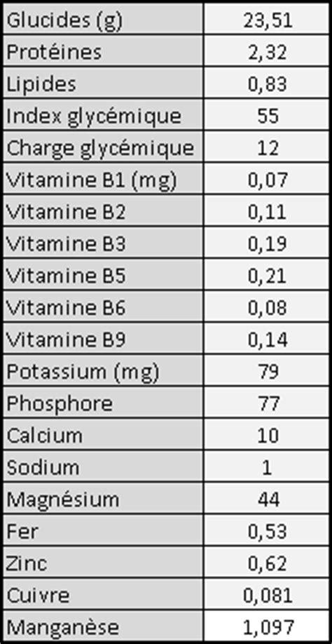 Régimes : rien que du riz complet ? ~ Sports et santé