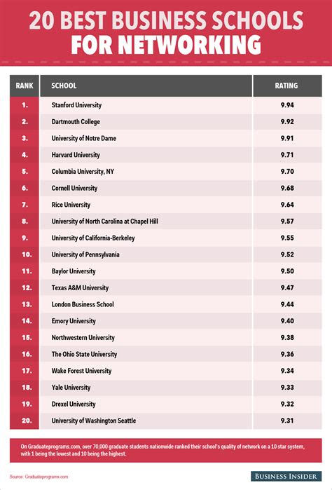 Going To A Top 20 Mba School by The 20 Best Business Schools For Networking Business