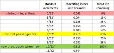 tire tread depths how to measure tire tread depth fcp