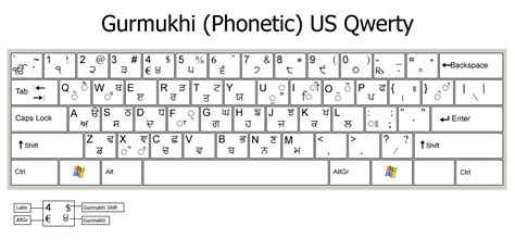qwerty type keyboard layout us en pcrc typography keyboard layouts phonetic