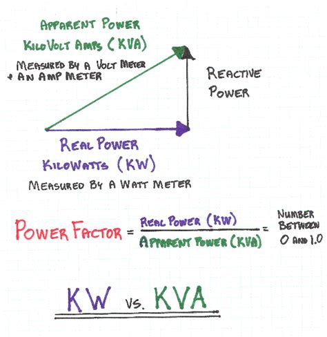 power factor for lighting load electrical archives construction knowledge construction