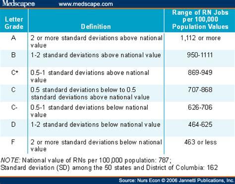 Explanation Of Letter Grades California Regional Registered Workforce Report Card