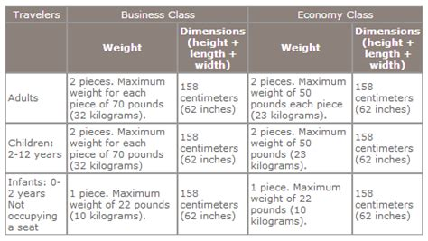 united airlines baggage fees united airlines checked baggage allowance international