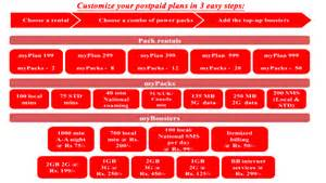 Money Bouquet Airtel Now Offers Its Postpaid Customers The Freedom To Make Their Own Postpaid Mobile Plan Myplan