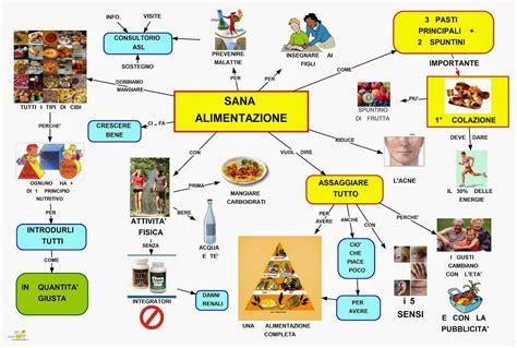 alimentazione sana mappa concettuale sana alimentazione scuolissima